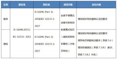 BIS电池电芯标准IS 16046更新
